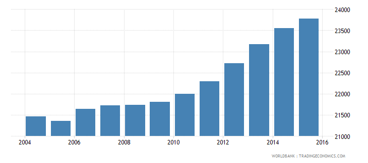 suriname population of the official age for tertiary education female number wb data