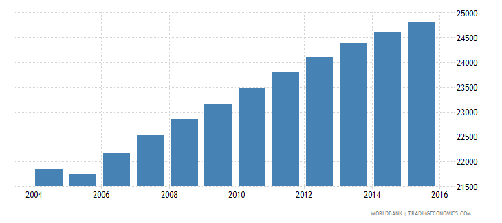 suriname population of the official age for tertiary education male number wb data