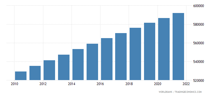 suriname population total wb data