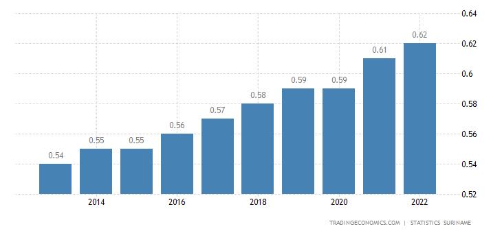 Suriname Population