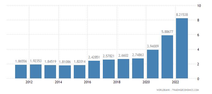 suriname ppp conversion factor gdp lcu per international dollar wb data