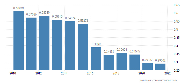 suriname ppp conversion factor gdp to market exchange rate ratio wb data
