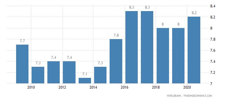 suriname prevalence of undernourishment percent of population wb data