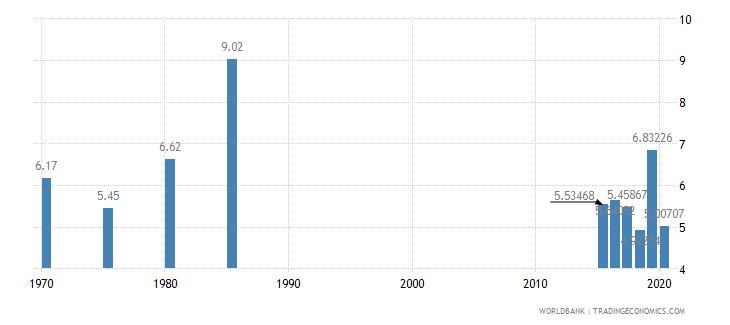 suriname public spending on education total percent of gdp wb data