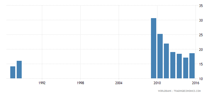suriname rate of out of school adolescents of lower secondary school age male percent wb data