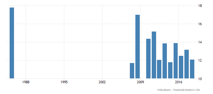 suriname repetition rate in grade 3 of lower secondary general education male percent wb data