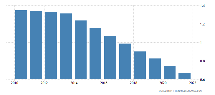 suriname rural population growth annual percent wb data