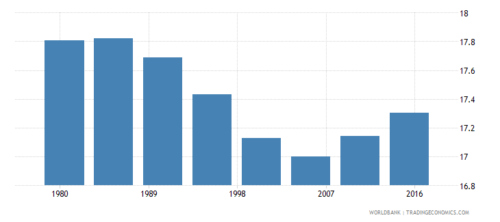 suriname rural population male percent of total wb data