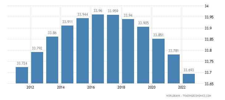 suriname rural population percent of total population wb data