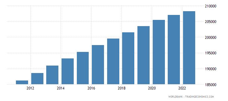 suriname rural population wb data
