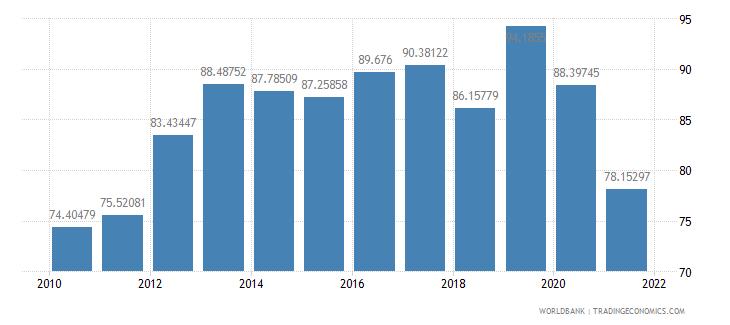 suriname school enrollment preprimary percent gross wb data