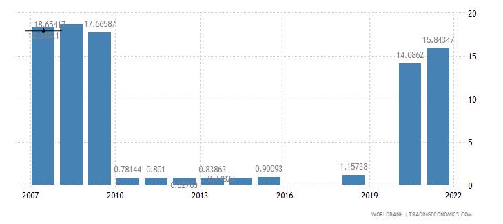 suriname school enrollment secondary private percent of total secondary wb data