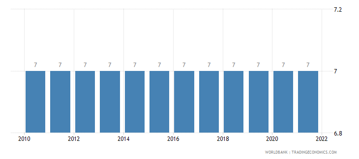suriname secondary education duration years wb data