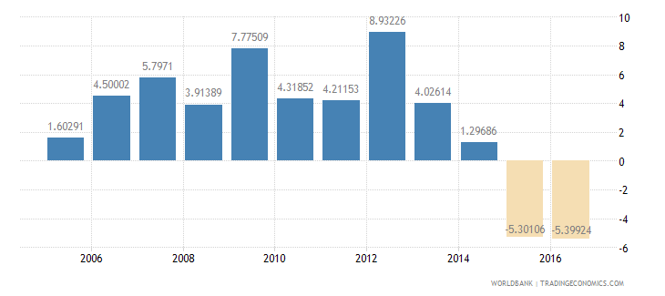 suriname services etc  value added annual percent growth wb data