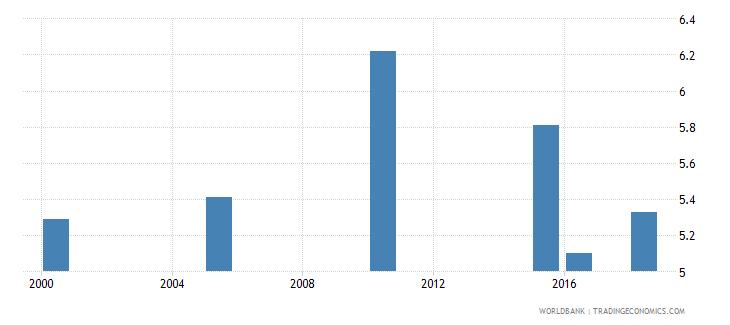 suriname total alcohol consumption per capita liters of pure alcohol projected estimates 15 years of age wb data