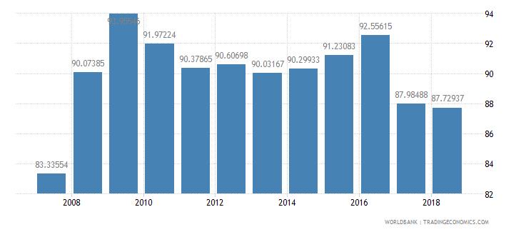 suriname total enrollment primary female percent net wb data