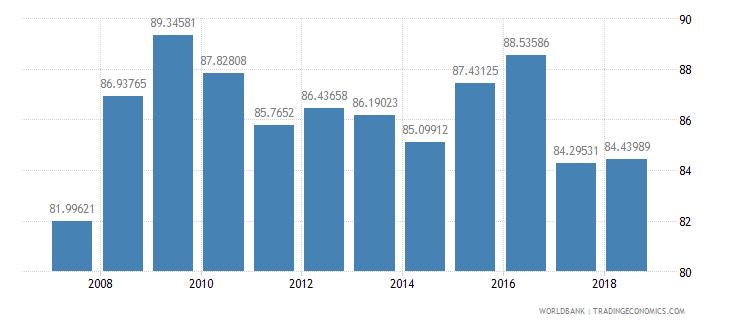 suriname total enrollment primary male percent net wb data