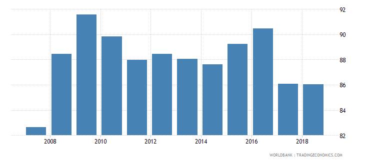 suriname total enrollment primary percent net wb data