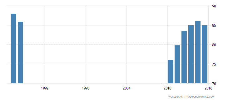 suriname total net enrolment rate lower secondary both sexes percent wb data