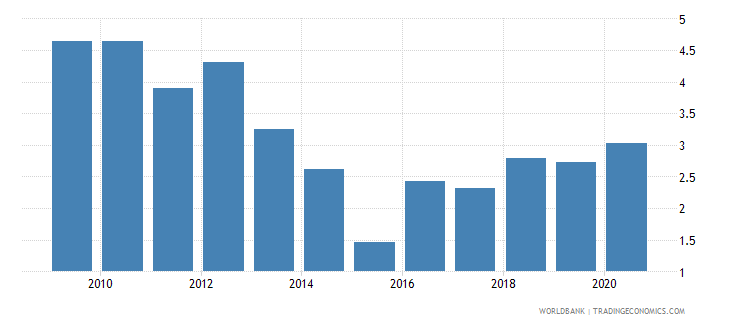 suriname total reserves in months of imports wb data