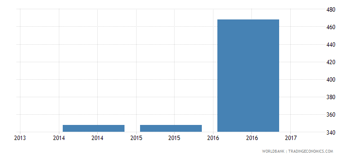 suriname trade cost to export us$ per container wb data
