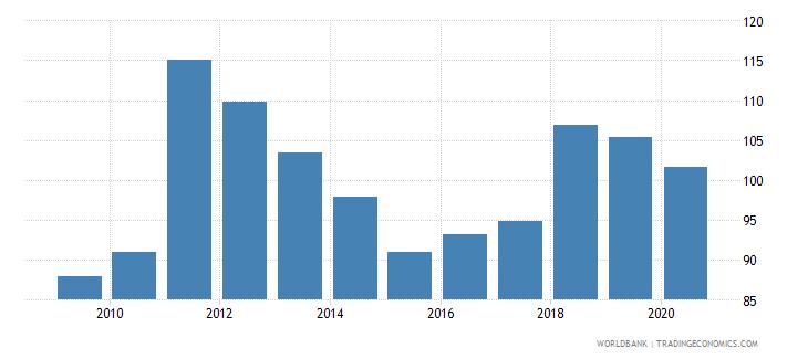 suriname trade percent of gdp wb data