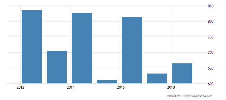 suriname trademark applications nonresident by count wb data