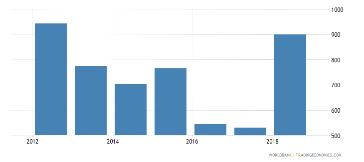 suriname trademark applications resident by count wb data
