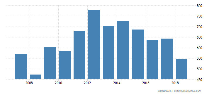 suriname trademark applications total wb data