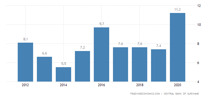 Suriname Unemployment Rate