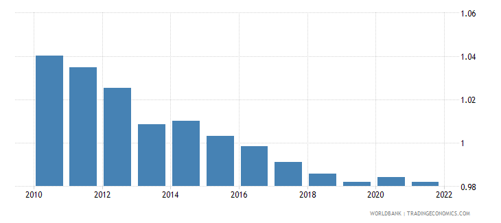 suriname urban population growth annual percent wb data