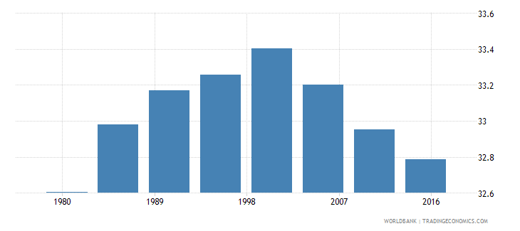 suriname urban population male percent of total wb data