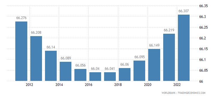suriname urban population percent of total wb data