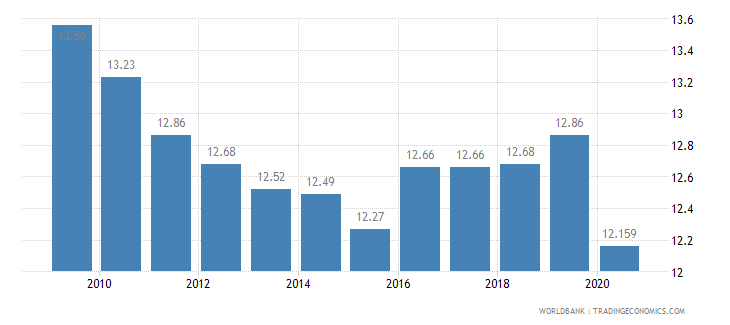 suriname vulnerable employment total percent of total employment wb data