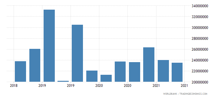 swaziland 02_cross border loans from bis banks to nonbanks wb data