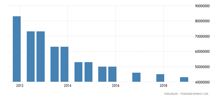 swaziland 03_official bilateral loans total wb data