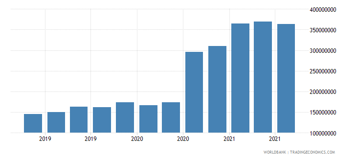 swaziland 06_multilateral loans total wb data