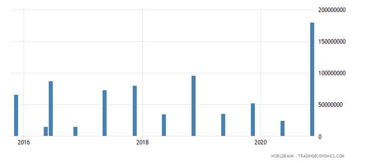 swaziland 14_debt securities held by nonresidents wb data
