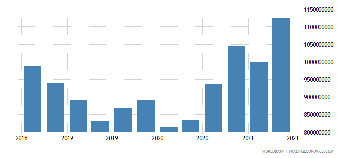 swaziland 27_cross border deposits with bis rep banks wb data