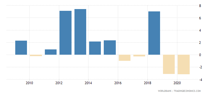 swaziland adjusted net national income annual percent growth wb data