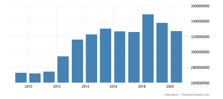 swaziland adjusted net national income constant 2000 us dollar wb data