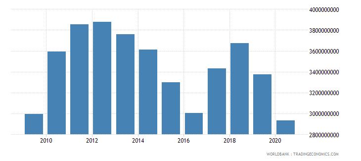 swaziland adjusted net national income us dollar wb data