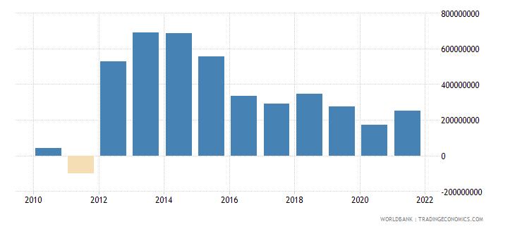 swaziland adjusted net savings excluding particulate emission damage us dollar wb data