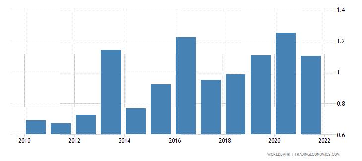 swaziland adjusted savings carbon dioxide damage percent of gni wb data