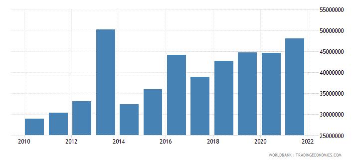 swaziland adjusted savings carbon dioxide damage us dollar wb data