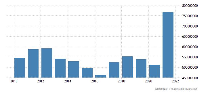 swaziland adjusted savings consumption of fixed capital us dollar wb data