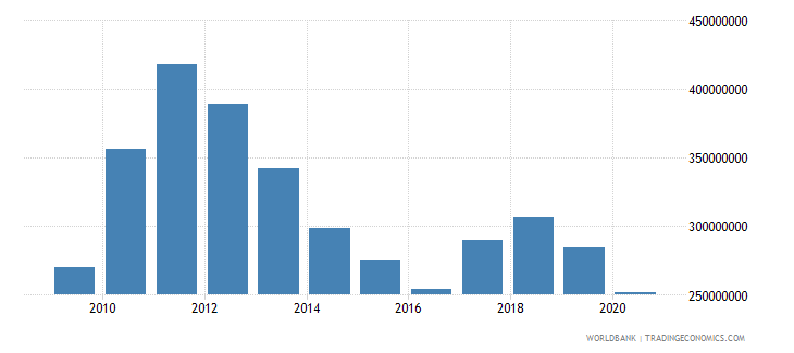 swaziland adjusted savings education expenditure us dollar wb data