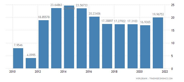 swaziland adjusted savings gross savings percent of gni wb data