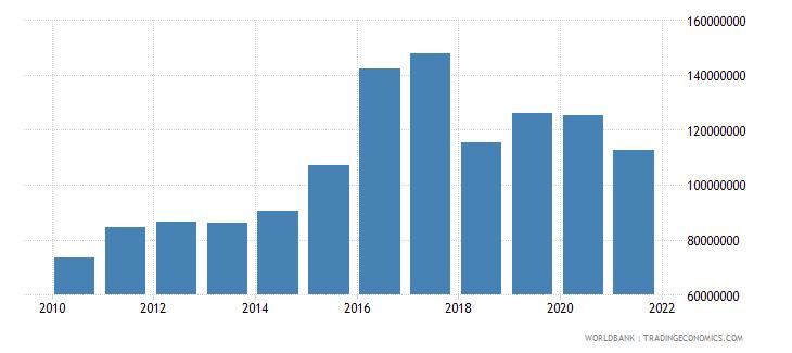 swaziland adjusted savings net forest depletion us dollar wb data
