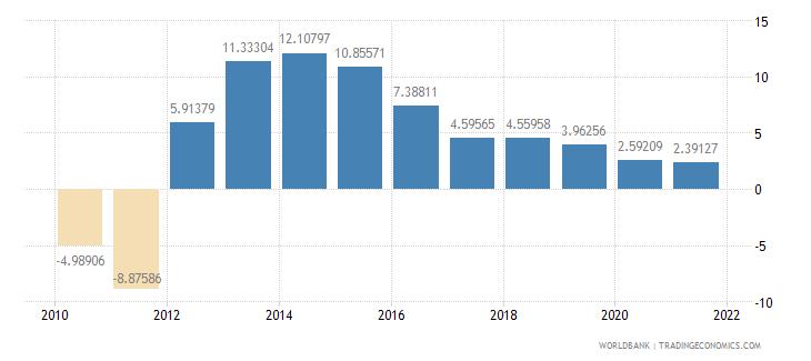swaziland adjusted savings net national savings percent of gni wb data
